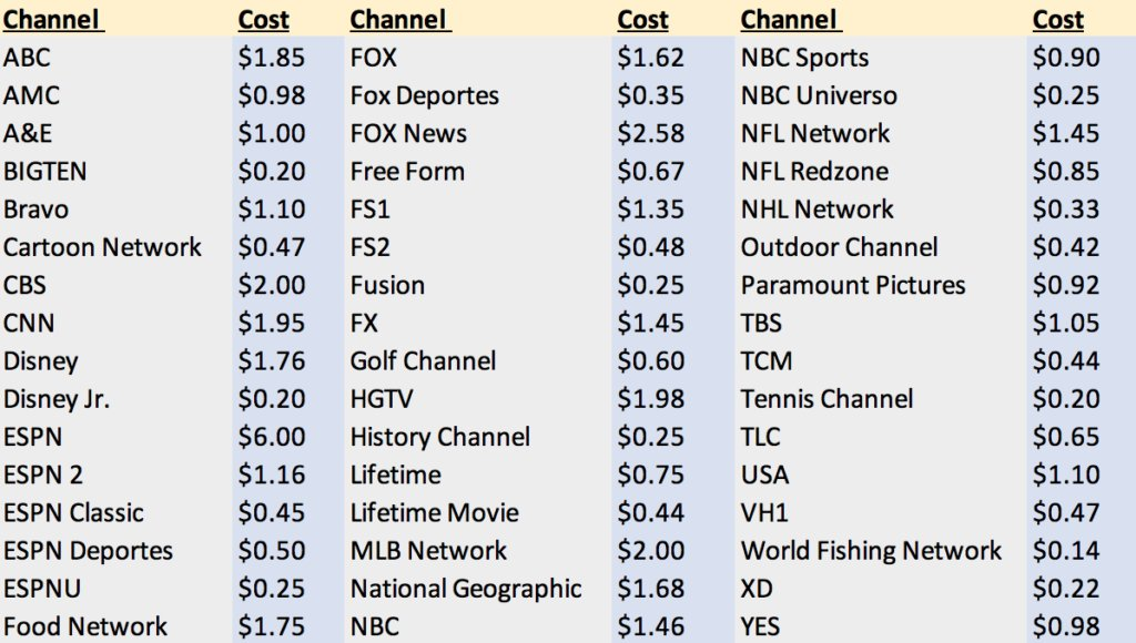Leaked licensing costs per TV channel - Kodi Guides